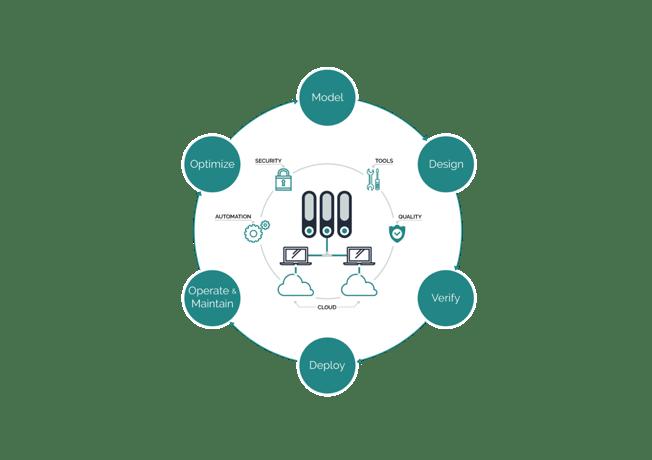 Abbildung 1 - DevOps Ansatz - eigene Darstellung