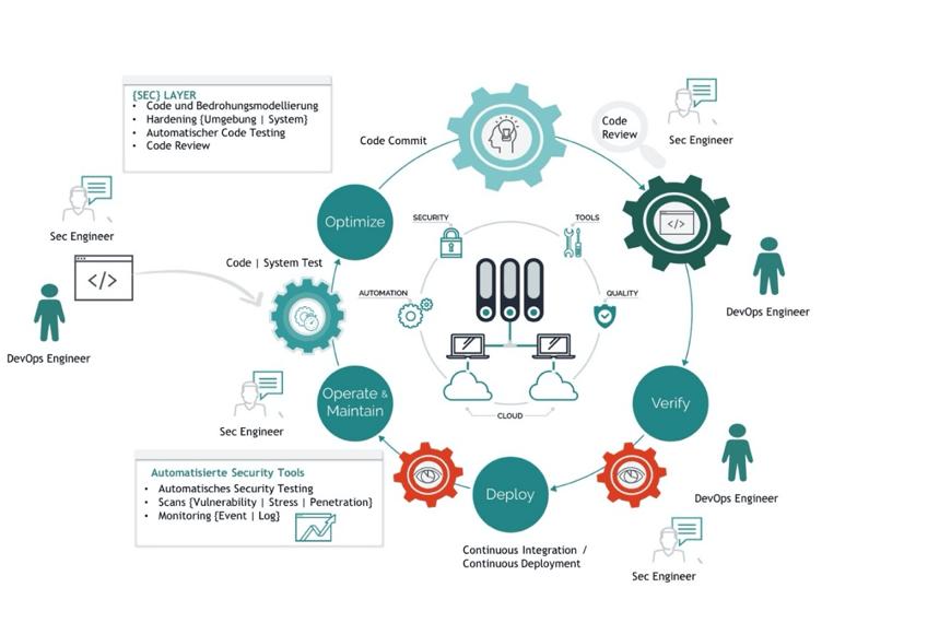 Abbildung 2 - DevSecOps Ansatz - eigene Darstellung