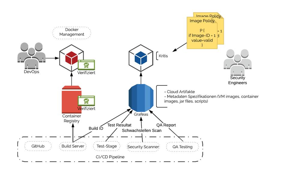 Abbildung 3 - Einbindung eines vollumfänglichen technischen DevSecOps Prozess