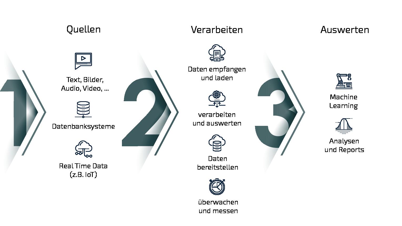 Data Engineering: Quelle - Verarbeiten - Auswerten